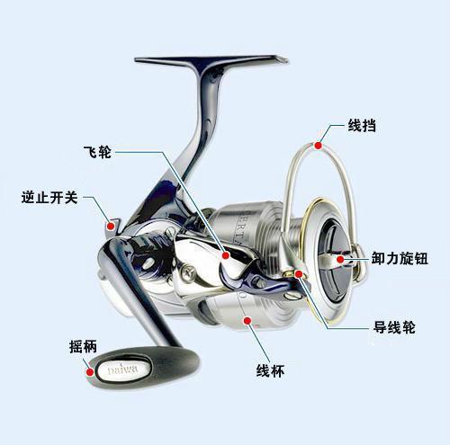 钓鱼竿纺车轮子的知识与选择