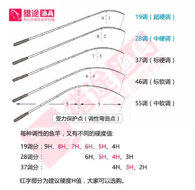 钓鱼竿硬度9H8H7H6H5H4H代表什么意思?哪一种比较好?