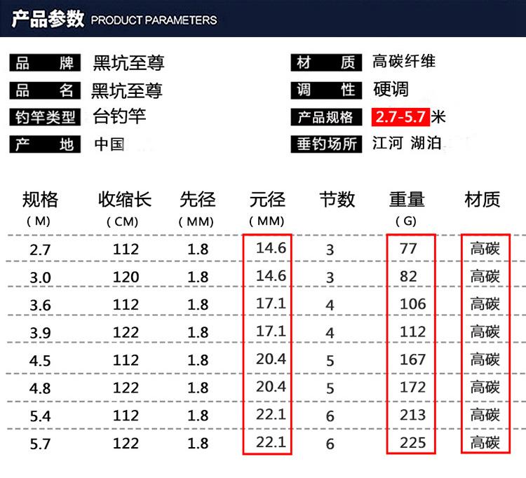 鱼竿尺寸对照表3米6/3米9/4米5/4米8/5米4/5米7/6米3/7米2长节手竿超轻超硬长度对照表换算